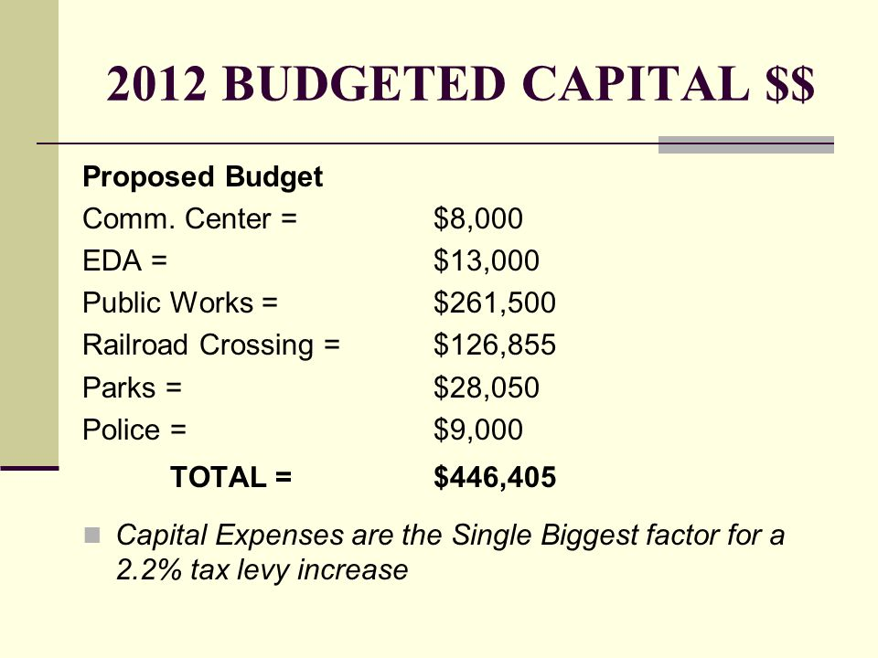 2012 BUDGETED CAPITAL $$ Proposed Budget Comm. Center =$8,000 EDA =$13,000 Public Works =$261,500 Railroad Crossing =$126,855 Parks =$28,050 Police =$