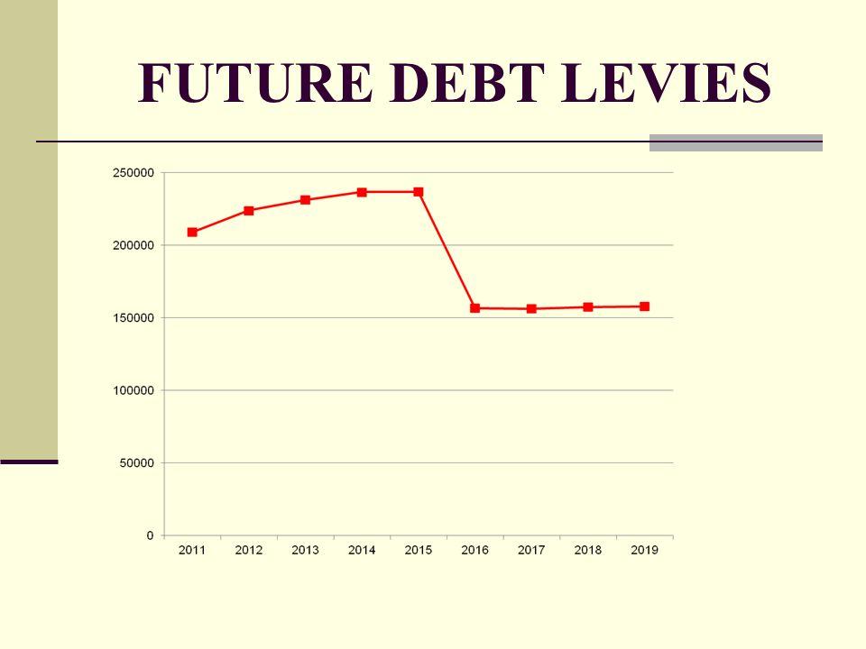 FUTURE DEBT LEVIES