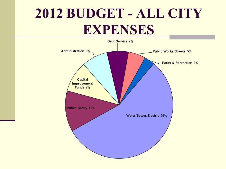 2012 BUDGET - ALL CITY EXPENSES