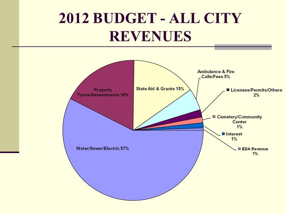 2012 BUDGET - ALL CITY REVENUES
