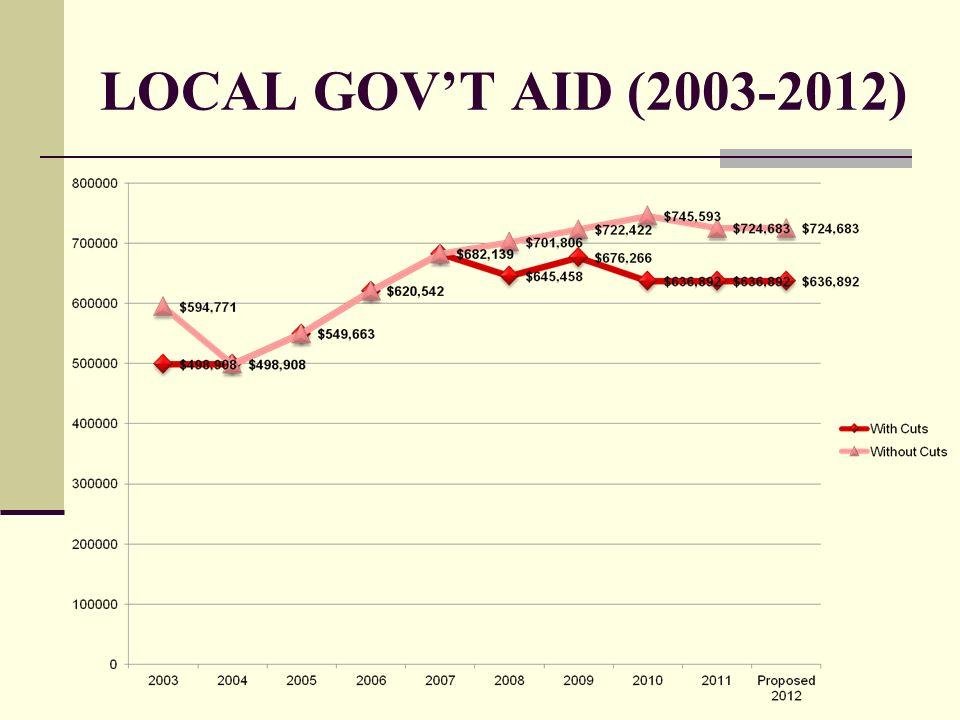 LOCAL GOVT AID (2003-2012)