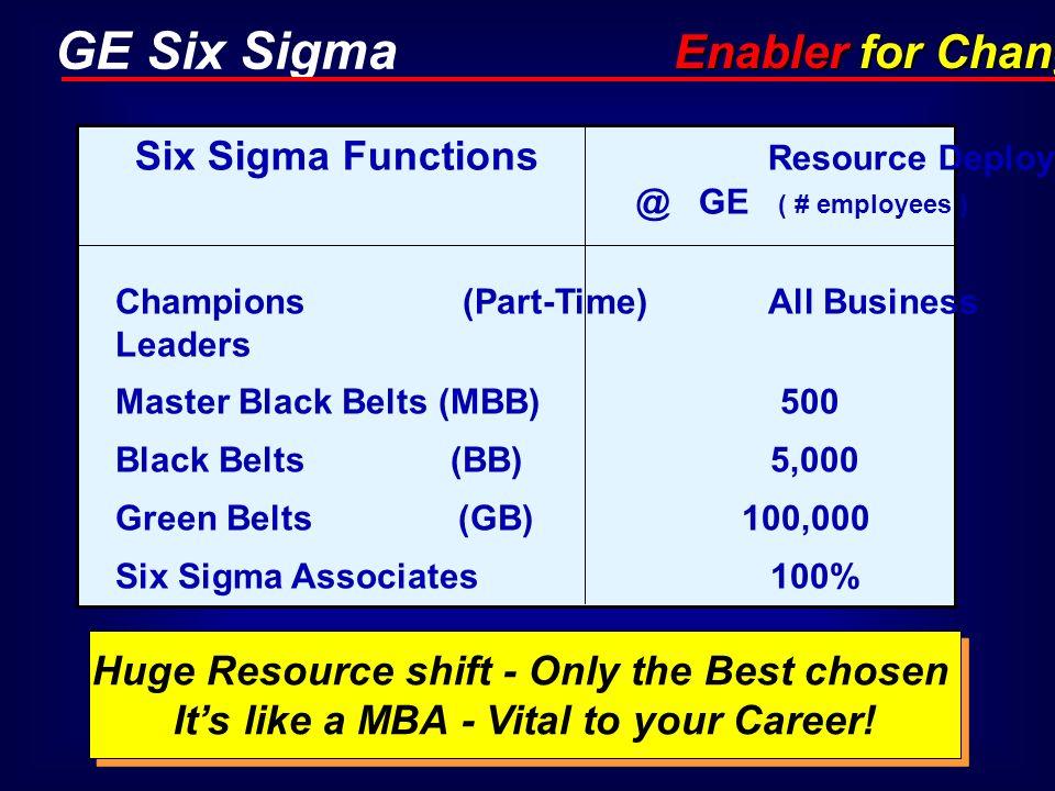 GE Six Sigma Champions (Part-Time) All Business Leaders Master Black Belts (MBB) 500 Black Belts (BB) 5,000 Green Belts (GB) 100,000 Six Sigma Associa