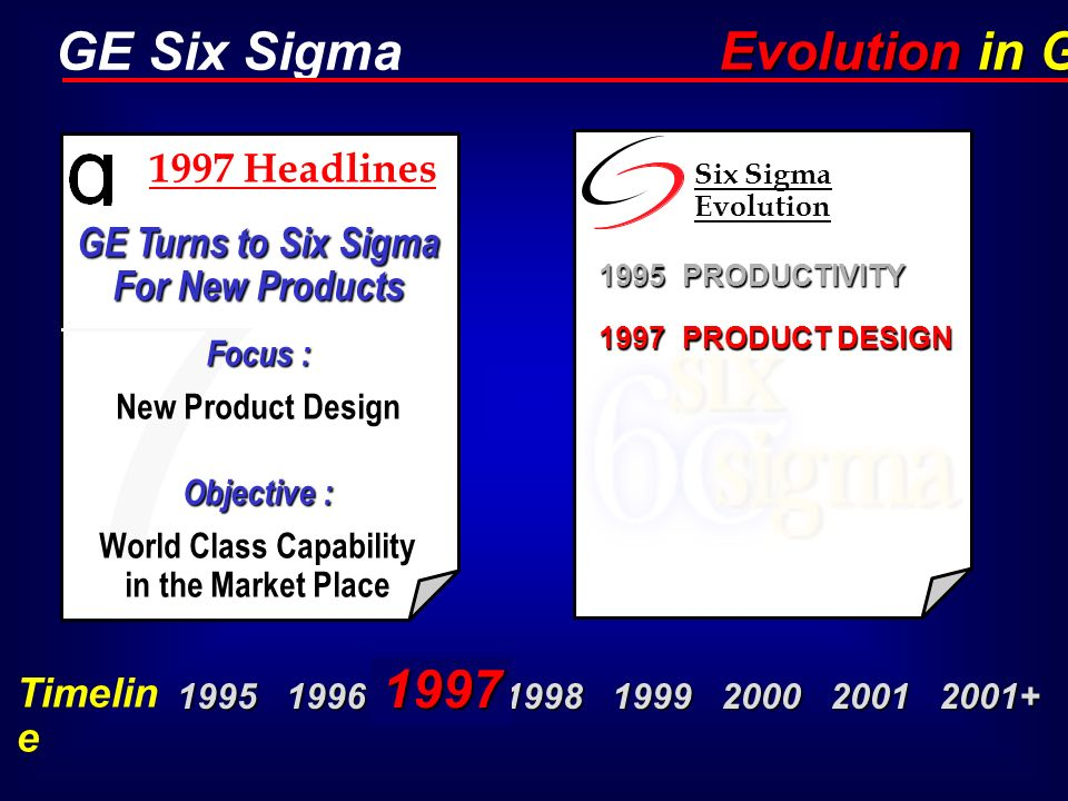GE Six Sigma GE Turns to Six Sigma For New Products Focus : New Product Design Objective : World Class Capability in the Market Place 1995 PRODUCTIVIT