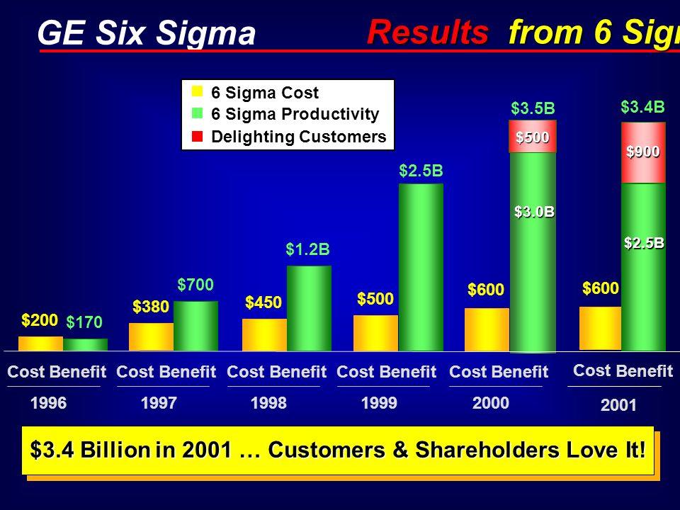 GE Six Sigma $600 $500 $450 $380 $200 $2.5B $1.2B $700 $170 CostBenefit 1996 CostBenefit 1997 CostBenefit 1998 CostBenefit 1999 CostBenefit 2000 6 Sig