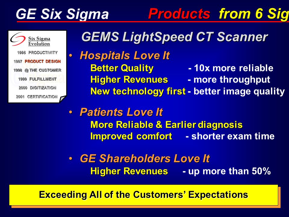 GE Six Sigma Hospitals Love It Better Quality Higher Revenues New technology firstHospitals Love It Better Quality - 10x more reliable Higher Revenues