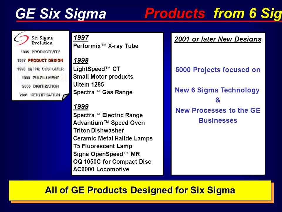 GE Six Sigma 1997 Performix X-ray Tube 1998 LightSpeed CT Small Motor products Ultem 1285 Spectra Gas Range 1999 Spectra Electric Range Advantium Spee