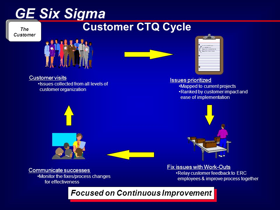 GE Six Sigma Customer CTQ Cycle Customer visits Issues collected from all levels of customer organization Miss-labeling from Bloomington Poor packagin