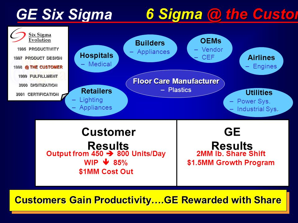 GE Six Sigma Customer Results GE Results Output from 450 800 Units/Day WIP 85% $1MM Cost Out Floor Care Manufacturer Floor Care Manufacturer –Plastics