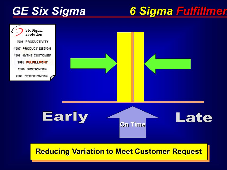 GE Six Sigma On Time Reducing Variation to Meet Customer Request h 6 Sigma Fulfillment 1995 PRODUCTIVITY 1997 PRODUCT DESIGN 1998 @ THE CUSTOMER 1999