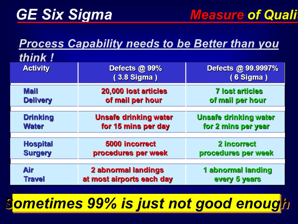 GE Six Sigma Process Capability needs to be Better than you think ! Activity Defects @ 99% Defects @ 99.9997% ( 3.8 Sigma ) ( 6 Sigma ) Activity Defec