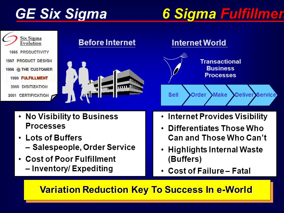 GE Six Sigma No Visibility to Business Processes Lots of Buffers –Salespeople, Order Service Cost of Poor Fulfillment – Inventory/ Expediting Before I