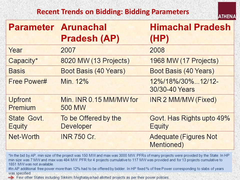 Recent Trends on Bidding: Bidding Parameters ParameterArunachal Pradesh (AP) Himachal Pradesh (HP) Year20072008 Capacity*8020 MW (13 Projects)1968 MW (17 Projects) BasisBoot Basis (40 Years) Free Power#Min.