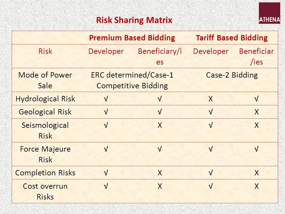 Risk Sharing Matrix Premium Based BiddingTariff Based Bidding RiskDeveloperBeneficiary/i es DeveloperBeneficiar /ies Mode of Power Sale ERC determined