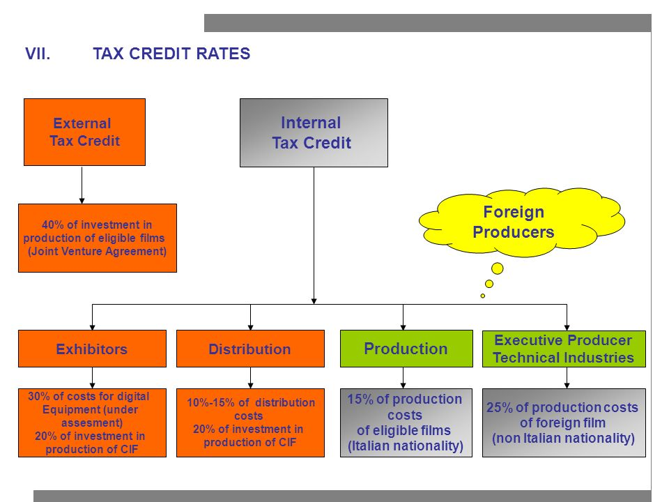 VII.TAX CREDIT RATES External Tax Credit Internal Tax Credit Production DistributionExhibitors 15% of production costs of eligible films (Italian nati