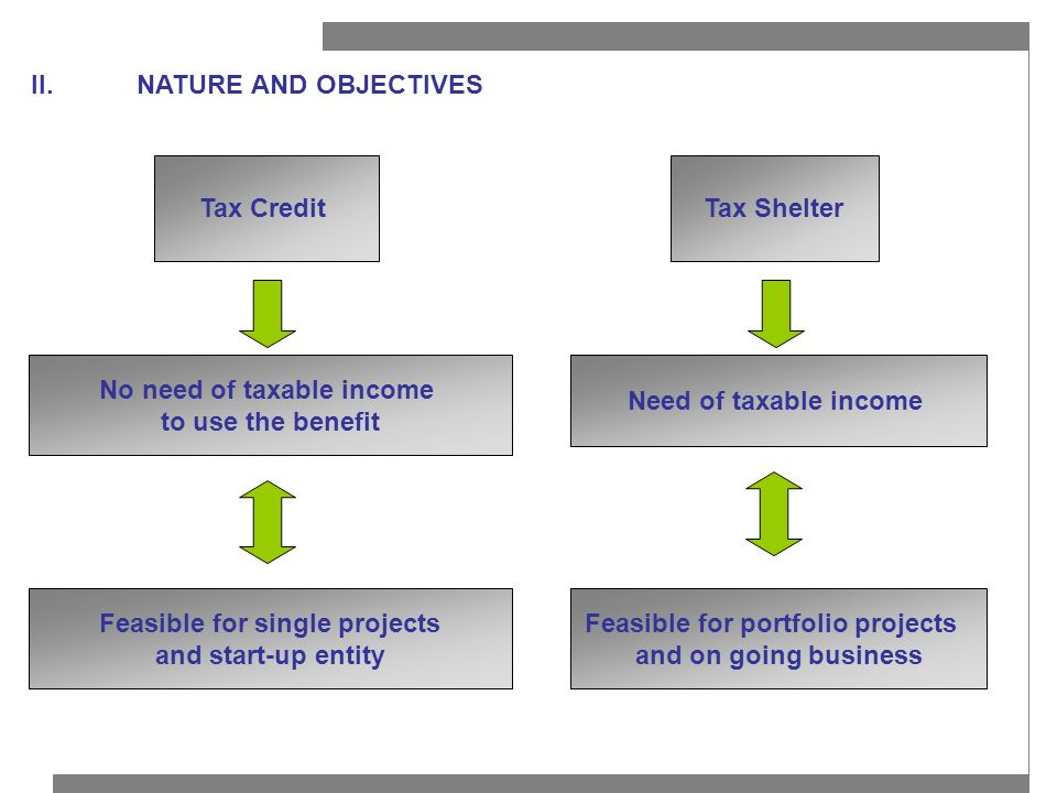 II.NATURE AND OBJECTIVES Tax CreditTax Shelter No need of taxable income to use the benefit Need of taxable income Feasible for single projects and st