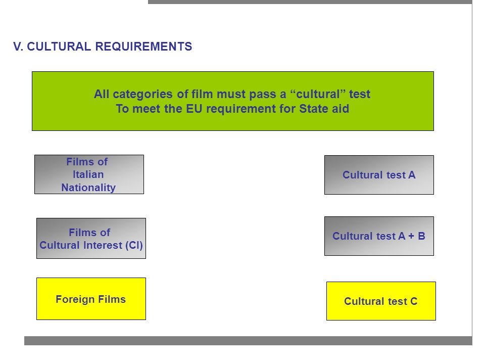 V. CULTURAL REQUIREMENTS Films of Italian Nationality Films of Cultural Interest (CI) Foreign Films Cultural test A Cultural test A + B Cultural test