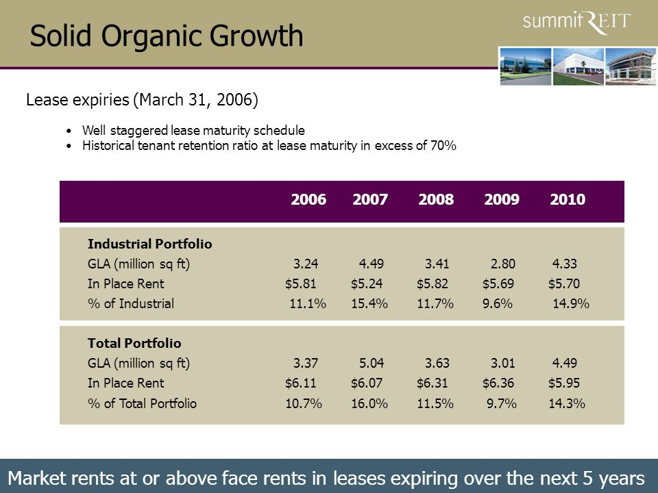 31 Solid Organic Growth Industrial Portfolio GLA (million sq ft) 3.24 4.49 3.41 2.80 4.33 In Place Rent$5.81$5.24$5.82$5.69$5.70 % of Industrial 11.1%15.4%11.7%9.6% 14.9% Total Portfolio GLA (million sq ft) 3.37 5.04 3.63 3.01 4.49 In Place Rent$6.11$6.07$6.31$6.36$5.95 % of Total Portfolio10.7%16.0%11.5% 9.7%14.3% 20062007200820092010 Lease expiries (March 31, 2006) Market rents at or above face rents in leases expiring over the next 5 years Well staggered lease maturity schedule Historical tenant retention ratio at lease maturity in excess of 70%