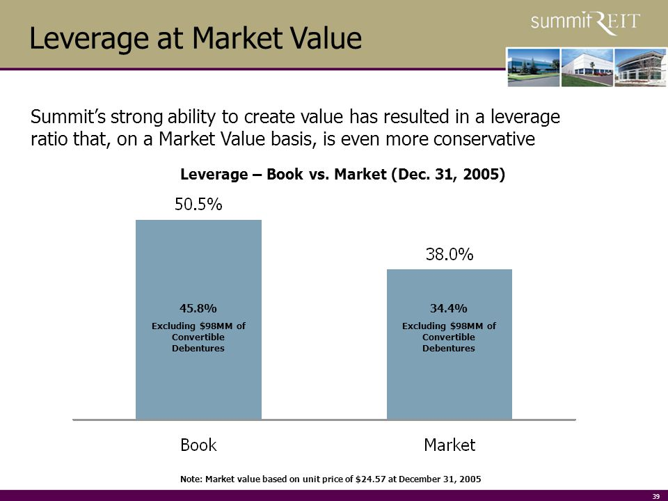 39 Note: Market value based on unit price of $24.57 at December 31, 2005 Leverage at Market Value Summits strong ability to create value has resulted in a leverage ratio that, on a Market Value basis, is even more conservative Leverage – Book vs.