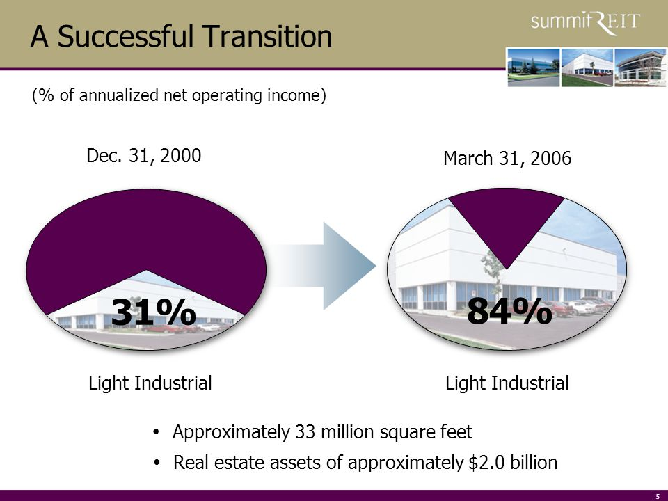5 31% 84% A Successful Transition (% of annualized net operating income) Dec.