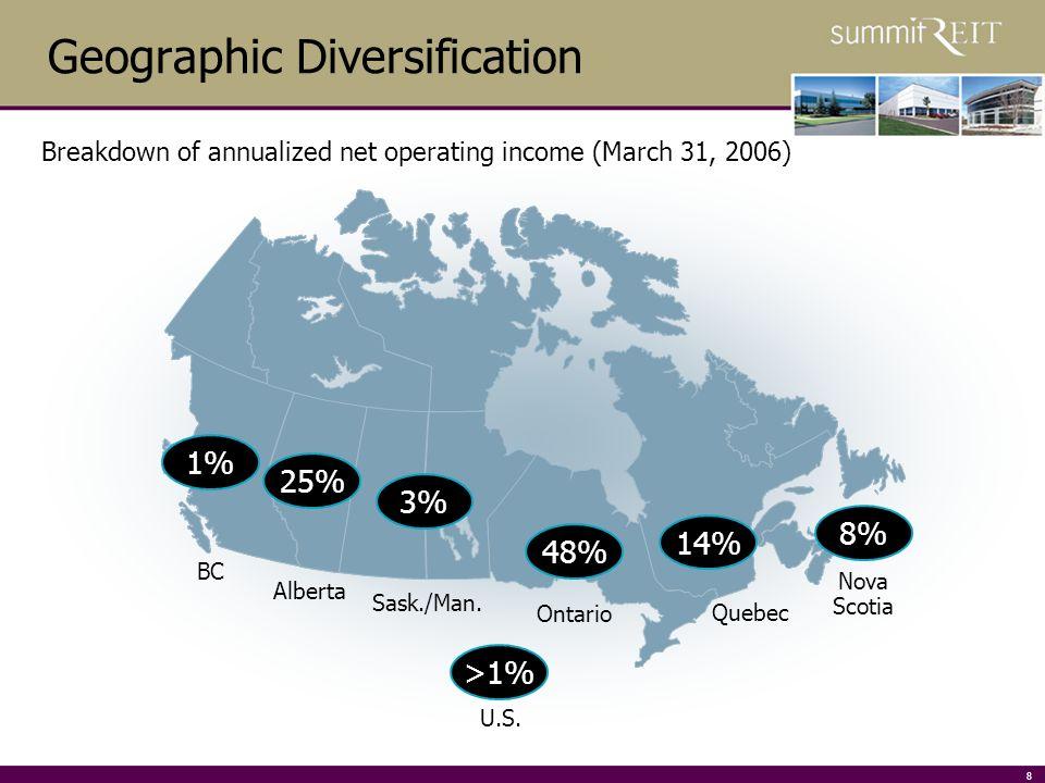 8 Geographic Diversification Alberta Ontario Quebec Nova Scotia Sask./Man.