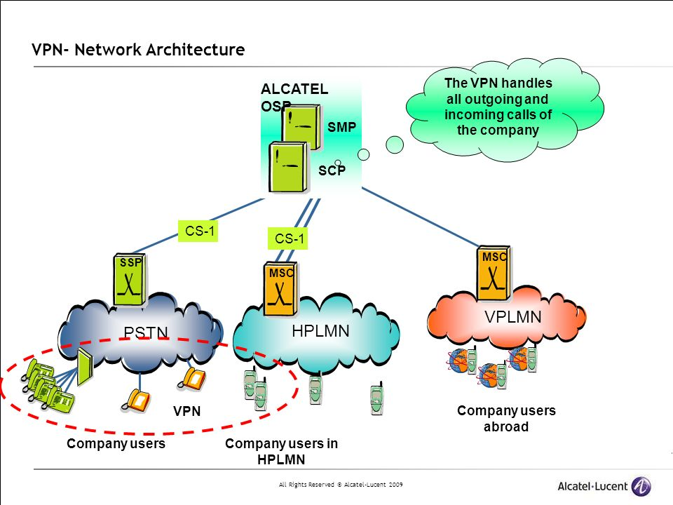 All Rights Reserved © Alcatel-Lucent 2009 Virtual Private Network Feature Summary Call Forwarding from one VPN number to another Hunting List – A seri