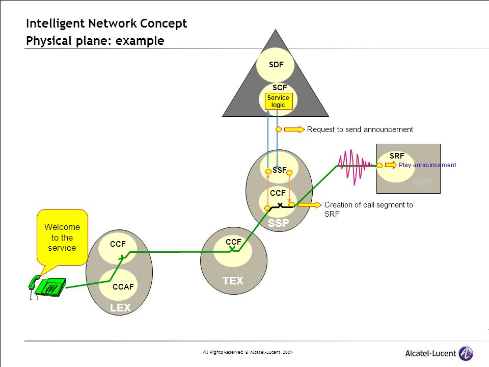 All Rights Reserved © Alcatel-Lucent 2009 TEX LEX CCF Intelligent Network Concept Physical plane: example SDF CCF CCAF CCF SSF 800 123456 Creation of