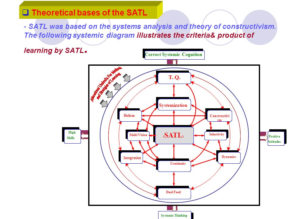 - SATL was based on the systems analysis and theory of constructivism. The following systemic diagram illustrates the criteria& product of learning by