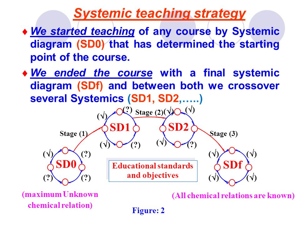 We started teaching of any course by Systemic diagram (SD0) that has determined the starting point of the course. We ended the course with a final sys