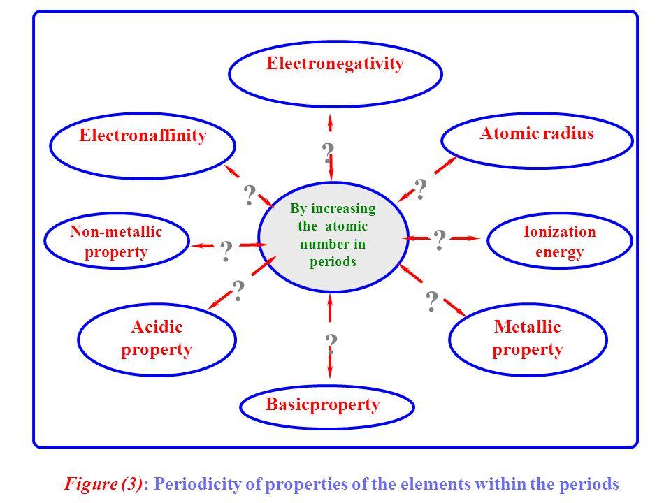 Electronegativity Atomic radius Electronaffinity Ionization energy Non-metallic property Metallic property Acidic property Basicproperty By increasing