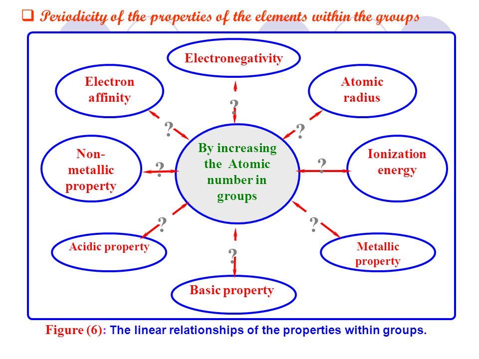 Figure (6): The linear relationships of the properties within groups. Atomic radius Electron affinity Ionization energy Non- metallic property Metalli