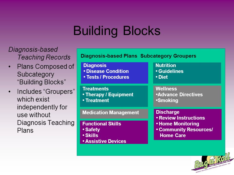 Building Blocks Diagnosis-based Teaching Records Plans Composed of Subcategory Building Blocks Includes Groupers which exist independently for use wit
