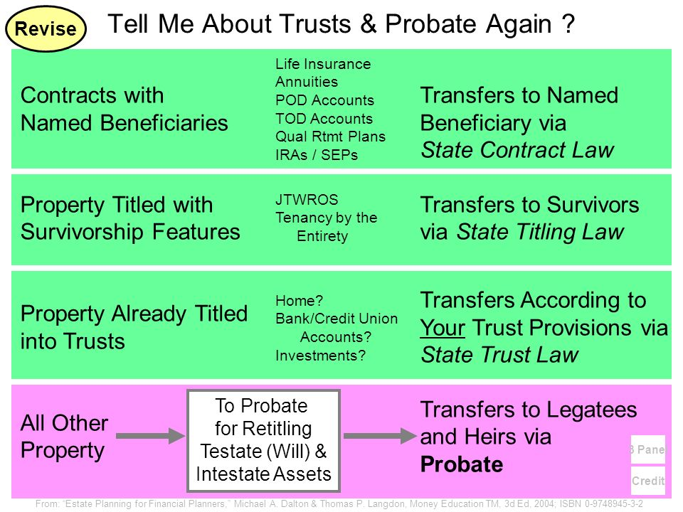Contracts with Named Beneficiaries Property Titled with Survivorship Features Property Already Titled into Trusts All Other Property Transfers to Name
