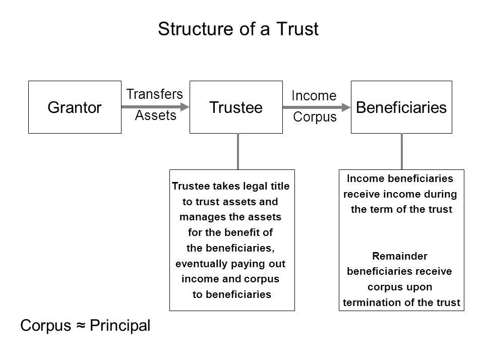 GrantorTrusteeBeneficiaries Transfers Assets Income Corpus Trustee takes legal title to trust assets and manages the assets for the benefit of the ben