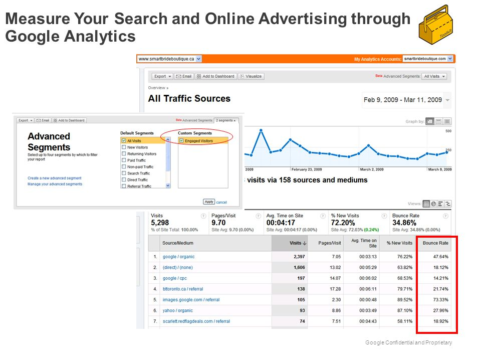 Google Confidential and Proprietary Measure Your Search and Online Advertising through Google Analytics