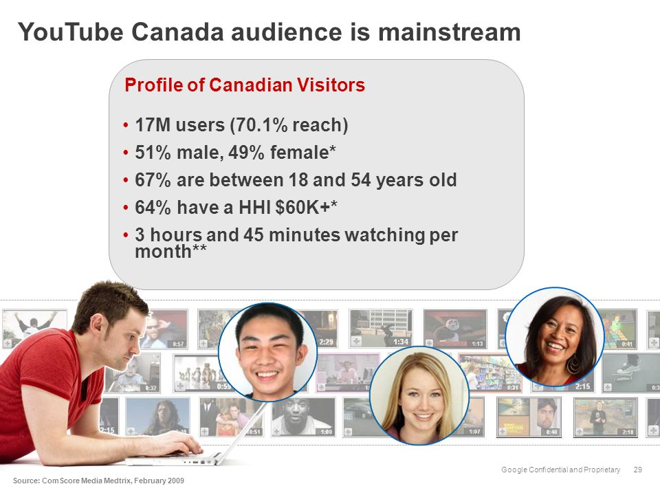 Google Confidential and Proprietary29 Source: ComScore Media Medtrix, February 2009 YouTube Canada audience is mainstream Profile of Canadian Visitors