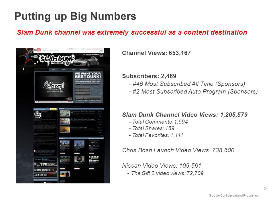 Google Confidential and Proprietary 34 Slam Dunk channel was extremely successful as a content destination Putting up Big Numbers Channel Views: 653,1