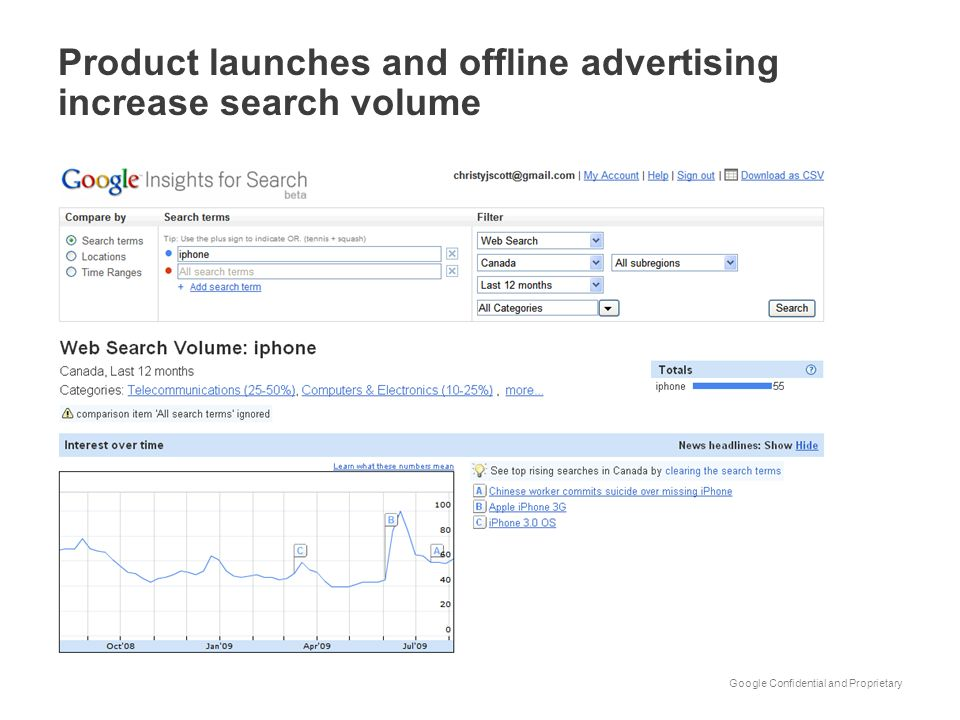 Google Confidential and Proprietary Product launches and offline advertising increase search volume