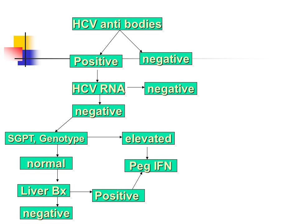 HCV anti bodies negative Positive HCV RNA negative negative SGPT, Genotype elevated normal Peg IFN Liver Bx negative Positive
