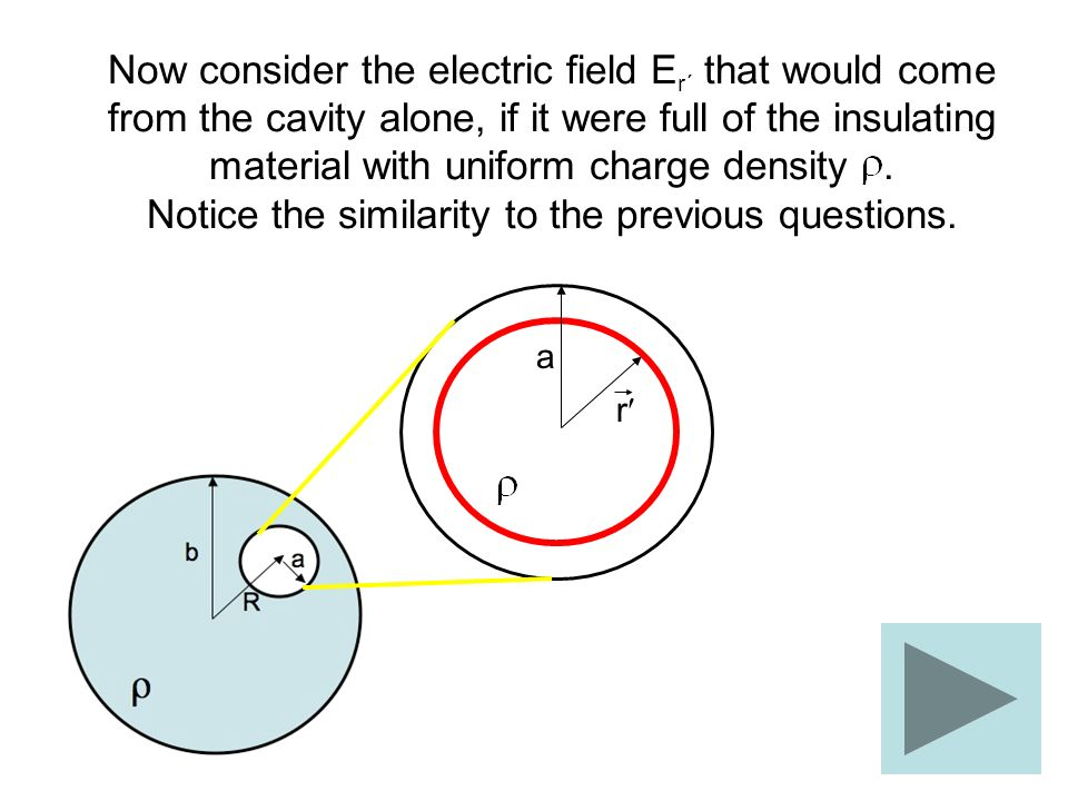 Now consider the electric field E r´ that would come from the cavity alone, if it were full of the insulating material with uniform charge density. No