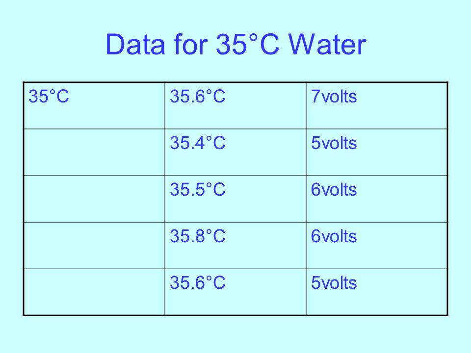 Data for 35°C Water 35°C35.6°C7volts 35.4°C5volts 35.5°C6volts 35.8°C6volts 35.6°C5volts
