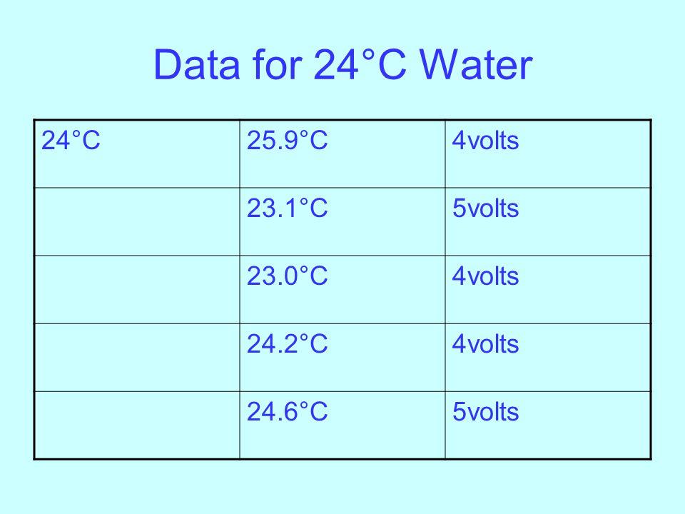 Data for 24°C Water 24°C25.9°C4volts 23.1°C5volts 23.0°C4volts 24.2°C4volts 24.6°C5volts