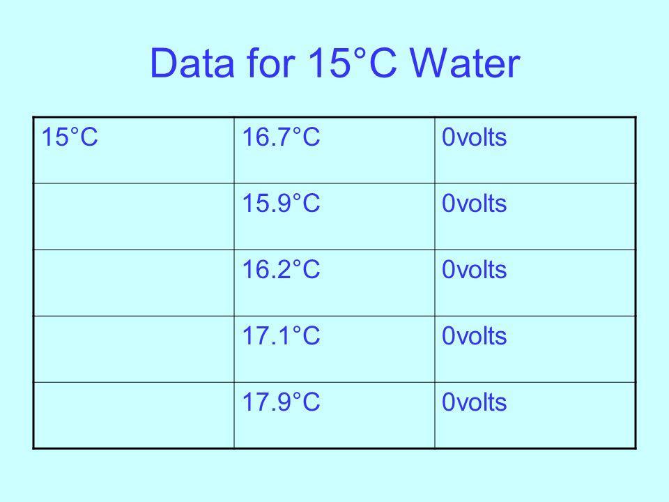 Data for 15°C Water 15°C16.7°C0volts 15.9°C0volts 16.2°C0volts 17.1°C0volts 17.9°C0volts