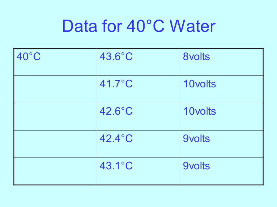 Data for 40°C Water 40°C43.6°C8volts 41.7°C10volts 42.6°C10volts 42.4°C9volts 43.1°C9volts