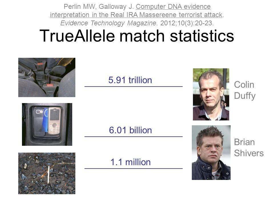 TrueAllele match statistics 5.91 trillion 6.01 billion 1.1 million Colin Duffy Brian Shivers Perlin MW, Galloway J.