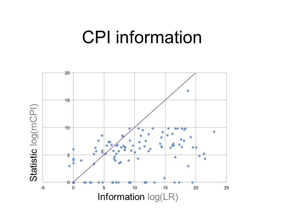 CPI information Information log(LR) Statistic log(mCPI)