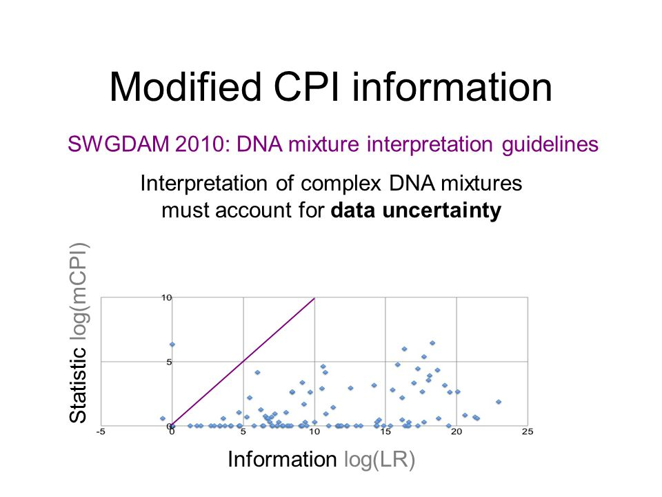 Modified CPI information Information log(LR) Statistic log(mCPI) SWGDAM 2010: DNA mixture interpretation guidelines Interpretation of complex DNA mixtures must account for data uncertainty