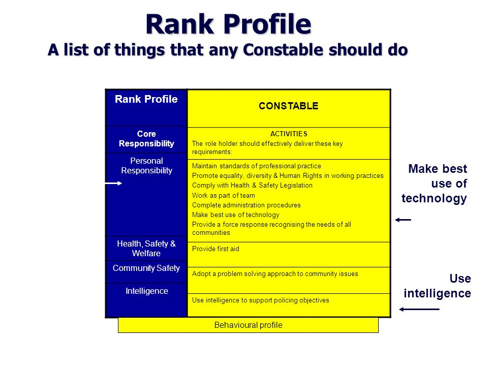 Rank Profile A list of things that any Constable should do Rank Profile Core Responsibility Personal Responsibility Health, Safety & Welfare Community