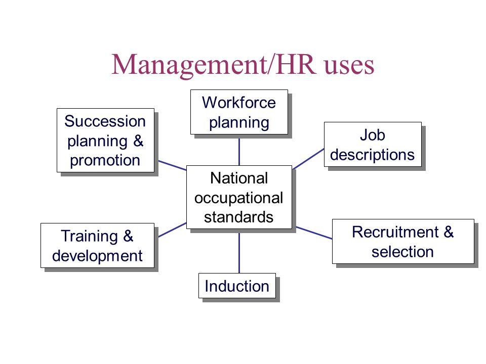 Management/HR uses National occupational standards Workforce planning Job descriptions Recruitment & selection Induction Training & development Succes