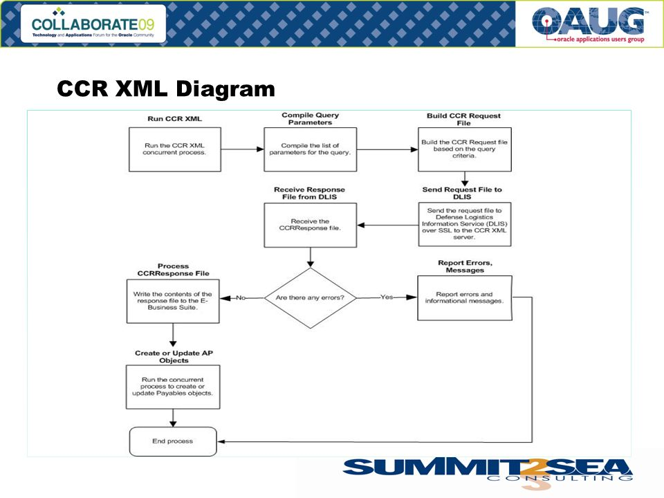 CCR XML Diagram