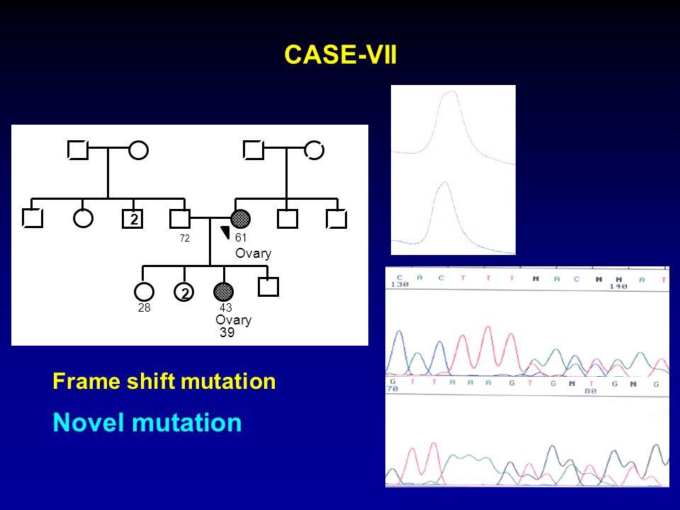 CASE-VII 50°C 56°C 61 Ovary 72 2 28 2 43 Ovary 39 B1 E17 - c.5024_5025insT; p. Thr1675Thr fsX4 Frame shift mutation Novel mutation